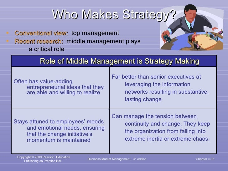 Who Makes Strategy? <ul><li>Conventional view:   top management </li></ul><ul><li>Recent research:   middle management pla...