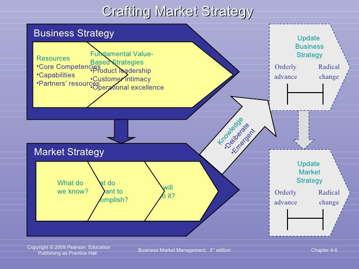 Business Market Management,  3 rd  edition Chapter 4- How will we do it? What do we want to accomplish? <ul><ul><li>What d...