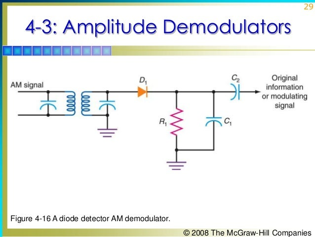 chapter04 am modulators rh slideshare net