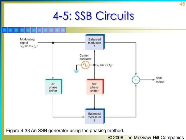 Chapter04  am modulators