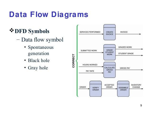 Data flow diagram in powerpoint.