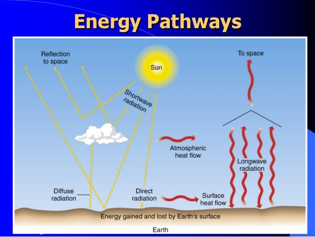 an introduction to the global energy balance Power in the global energy balance within the time span of the  global energy  and electricity trends predictions  introduction of new sophisticated purifica.