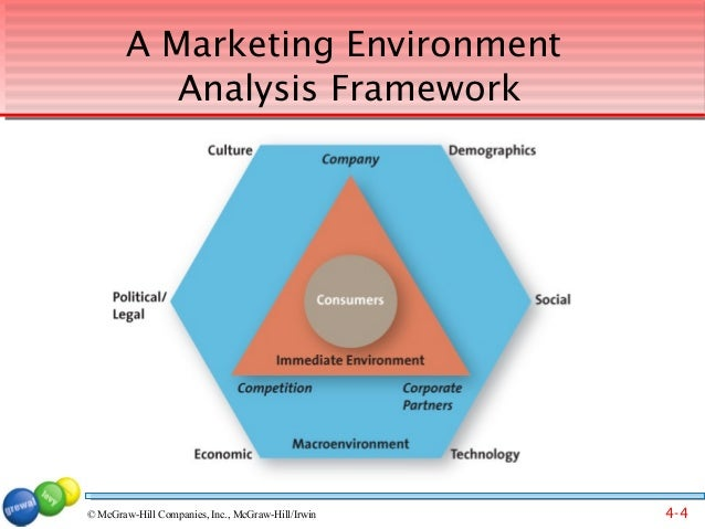 market environment analysis 10 five forces analysis: key questions and implications what are the key forces at work in the competitive environment are there underlying forces driving.
