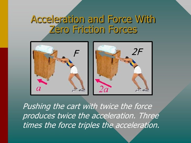 forces and motion dynamics What is the force of friction (f f = 3254 n, opposite to the direction of motion) solution 5) find the acceleration of a 200 kg curling stone if the applied force is 887 n, west  12) a horizontal force of 263 n is necessary to push a 99 n wooden box across a tile floor.