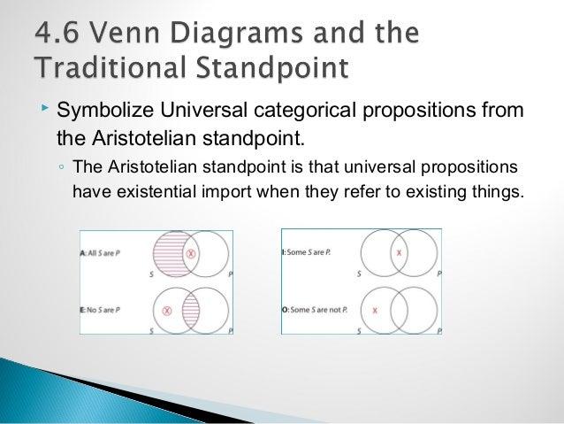 Venn Diagram Aristotelian Standpoint All Kind Of Wiring Diagrams