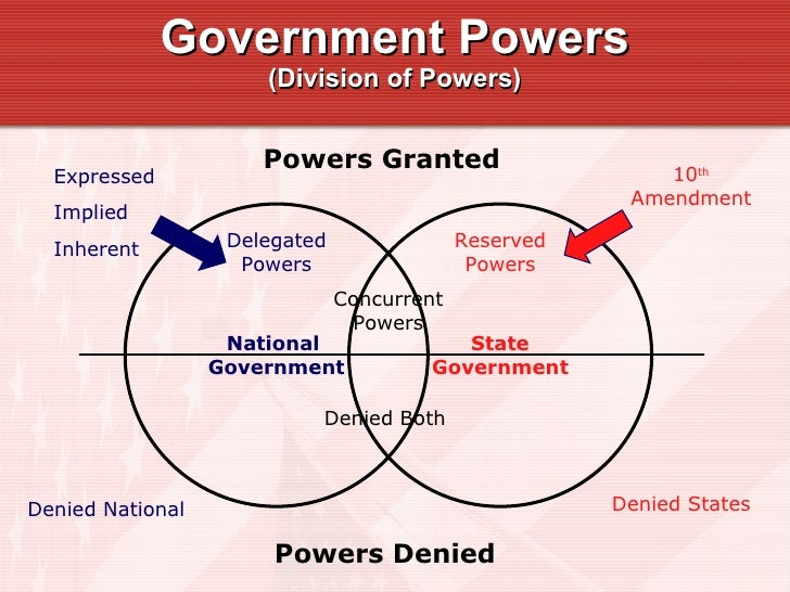 Venn Diagram Enumerated Reserved Powers Of Government Diy Wiring
