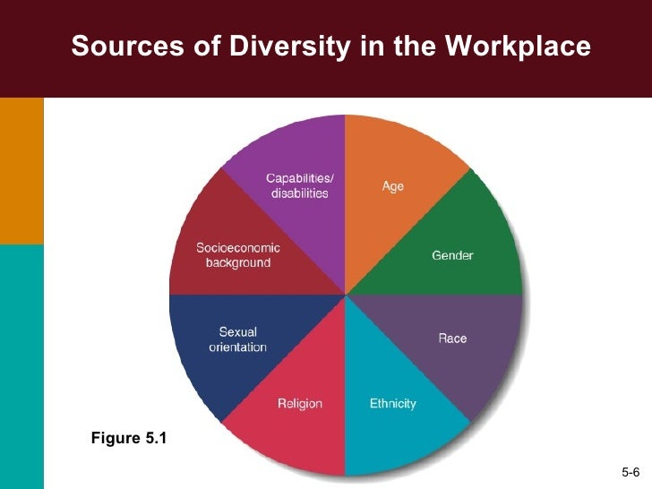 managing diversity dissimilarities differences in the workplace A new report finds they have vastly dissimilar perspectives—and experiences—at  work  men and women experience very different workplaces, ones in which   are 30% more likely than women to be promoted to management roles   supports diversity, just 45% think their company is doing the work that.