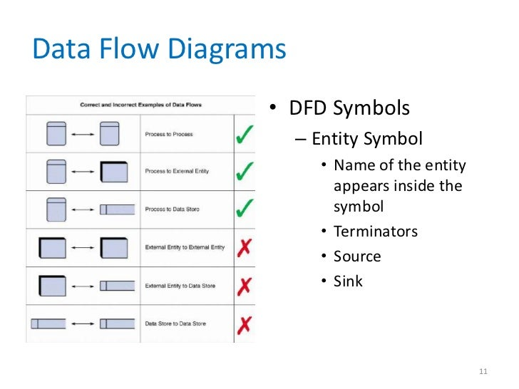 Data and process modeling chapter 05 data flow diagrams dfd symbols ccuart Images