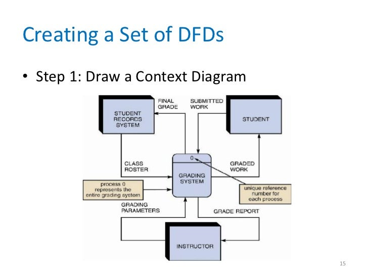 Draw context diagram trusted wiring diagram data and process modeling chapter 05 rh slideshare net how to draw context diagram in staruml draw context diagram ccuart Image collections