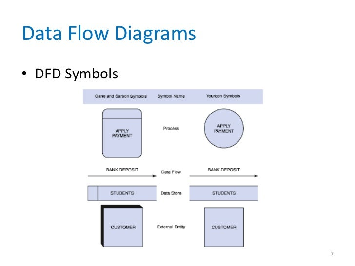 Data and process modeling chapter 05 data flow diagrams dfd symbols 7 ccuart
