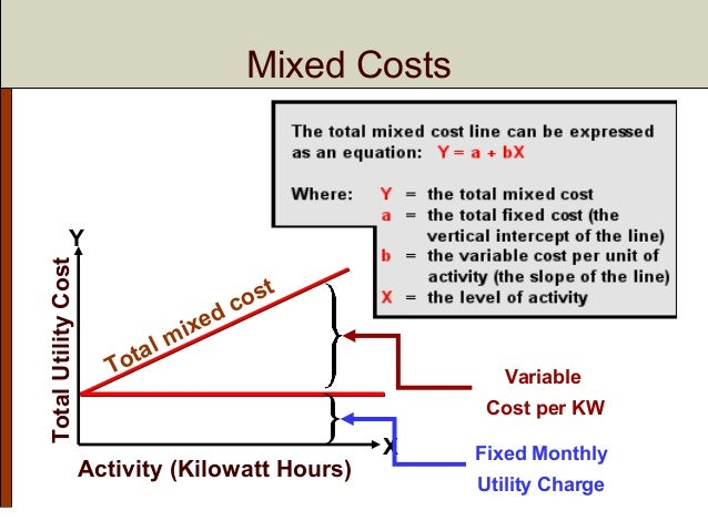 how to find variable cost per unit for utilities