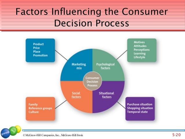 4 Key Factors That Influence the Buying Decisions of Consumers