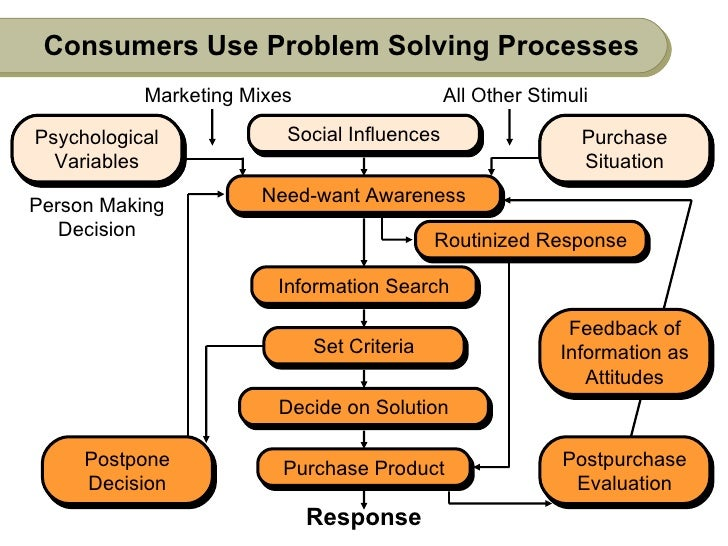 Consumers Use Problem Solving