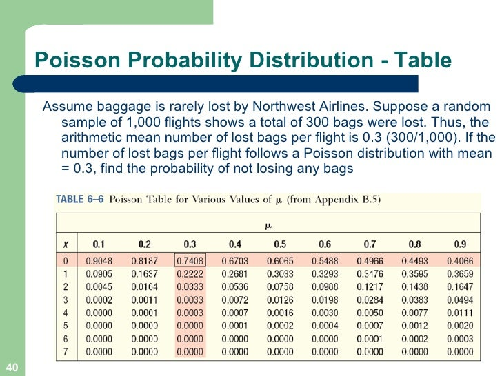 Chapter 06 - Table poisson distribution ...