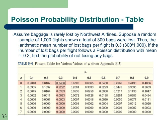 Chapter 06 - Poisson distribution table ...