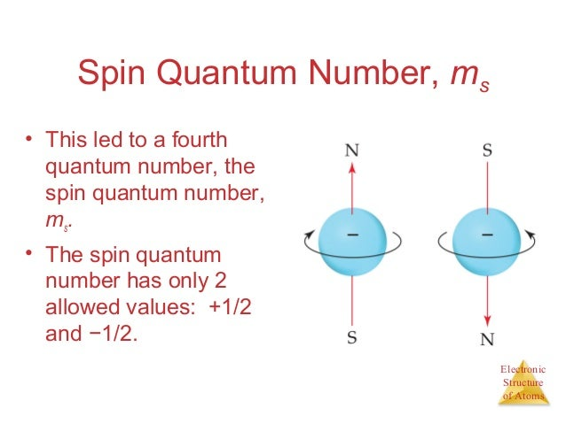 how to find spin number