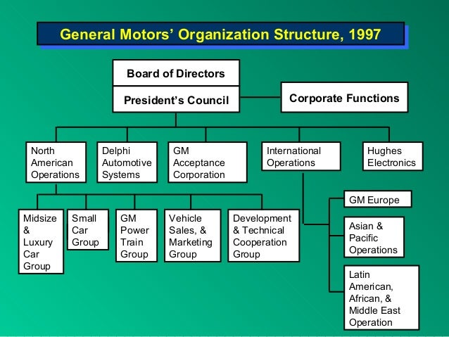 general overview of hyundai motors management essay General motors, the biggest car companies in the world, started ninety-four years ago united motors corporation was the first company name of general motors before they changed it on 1918 (gm 1910s 3.
