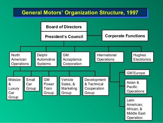 GM - General Motors Corporation