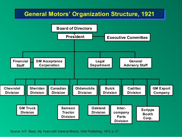 general motors corporate structure