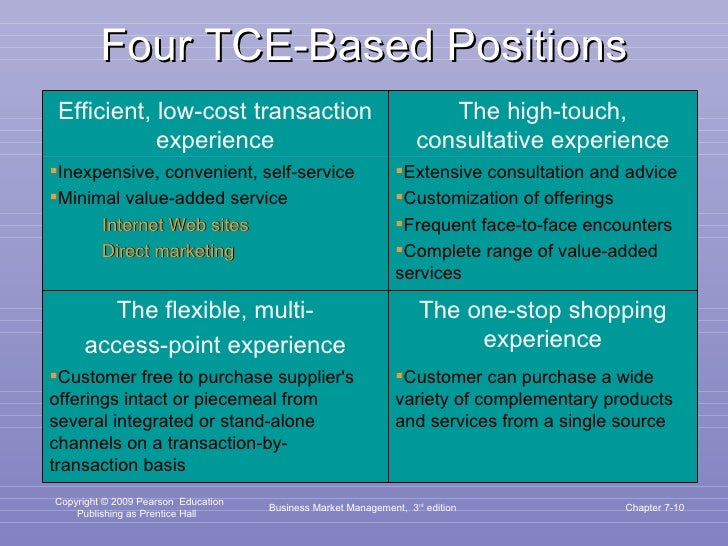Four TCE-Based Positions Business Market Management,  3 rd  edition Chapter 7- Efficient, low-cost transaction experience ...