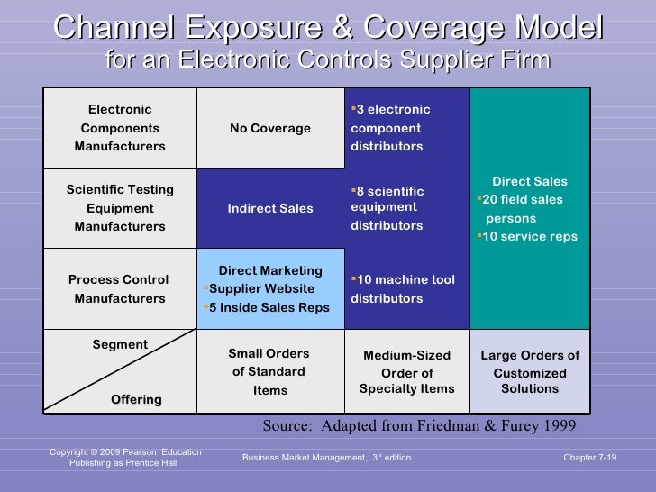 Channel Exposure & Coverage Model for an Electronic Controls Supplier Firm Business Market Management,  3 rd  edition Chap...