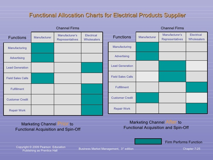 Business Market Management,  3 rd  edition Chapter 7- Firm Performs Function Channel Firms Channel Firms Marketing Channel...