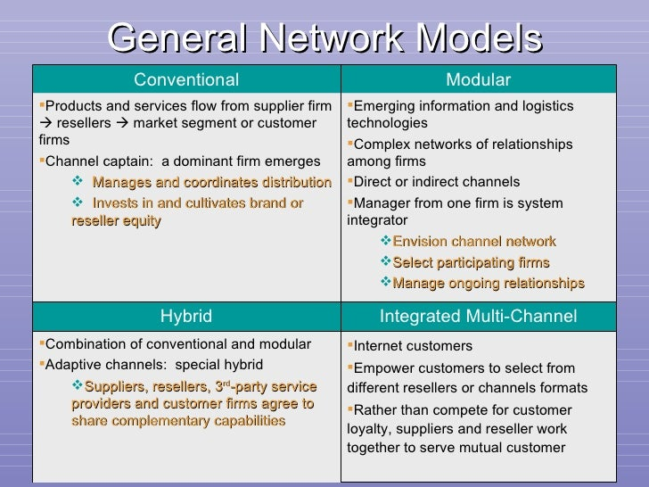 General Network Models Business Market Management,  3 rd  edition Chapter 7- Conventional Modular <ul><li>Products and ser...