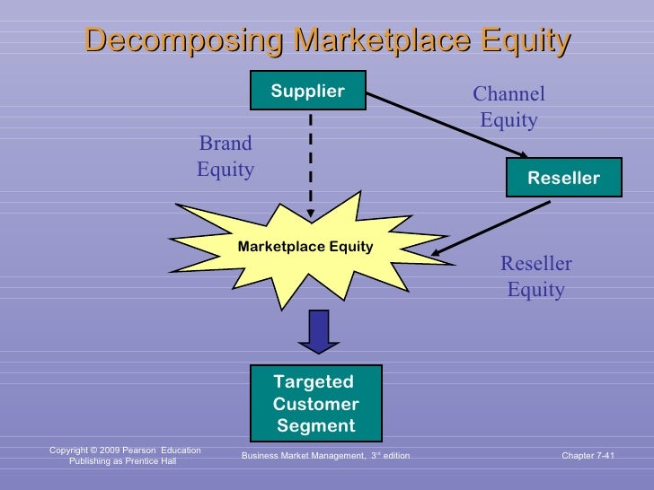 Decomposing Marketplace Equity Business Market Management,  3 rd  edition Chapter 7- Marketplace Equity Supplier Reseller ...