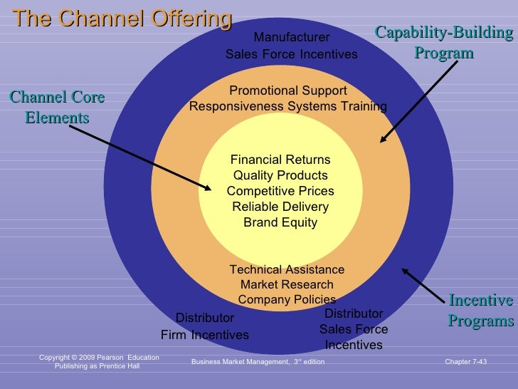 Business Market Management,  3 rd  edition Chapter 7- Channel Core Elements Financial Returns Quality Products Competitive...