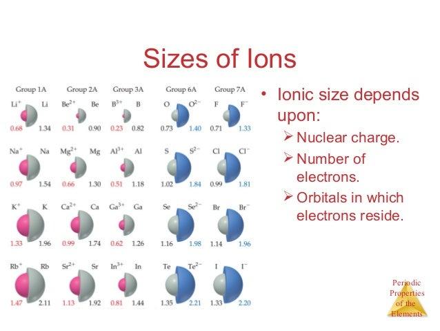 Ch 7 Chemical Periodicity