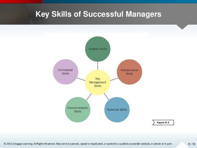 singhania and partners management success essay 1 examine the case of singhania and partners and evaluate the organization's strategy 2 evaluate each of the five ihrm practices with respect to recruitment and selection, training for cross-cultural adaptation, management development, evaluation, and compensation.