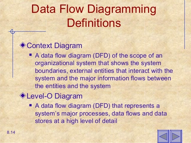 Chapter08 structuring system requirements data flow diagramming definitions context diagram ccuart Images