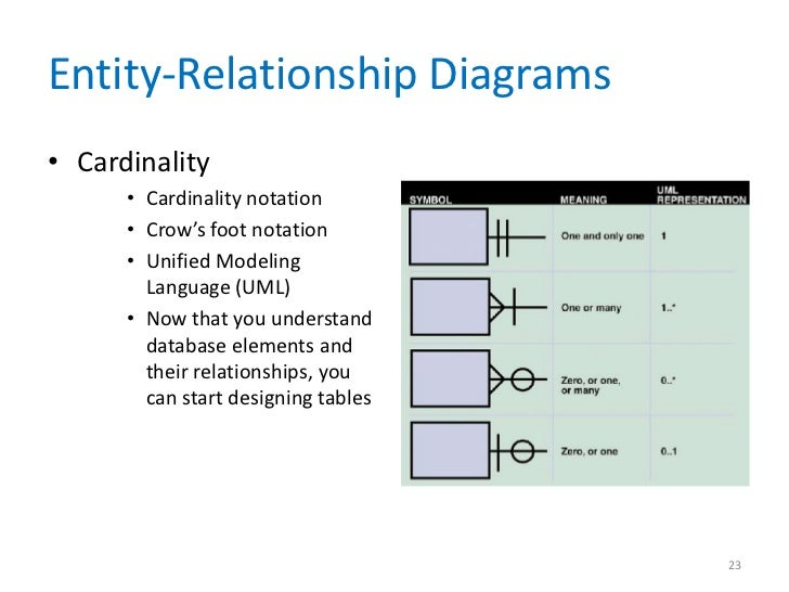 database cardinality and optionality relationship