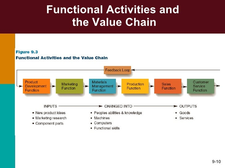 an analysis of the management as a set of activities Phase 3: planning phase   planning and analysis are frequently root causes of project  ensure project success and to create a comprehensive set of plans,.