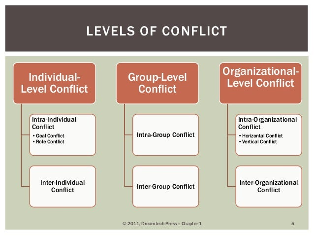 intra individual conflict Team identification, trust, and conflict: a mediation model guohong (helen) han youngstown state university peter d harms university of nebraska - lincoln, pharms@gmailcom group conflict and argue that conflict can occur at individual, dyadic, and intra-group levels.