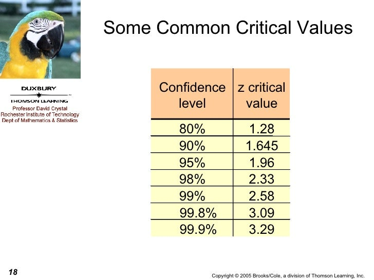 Var confidence level london time sydney time for Z score table for 99 confidence interval