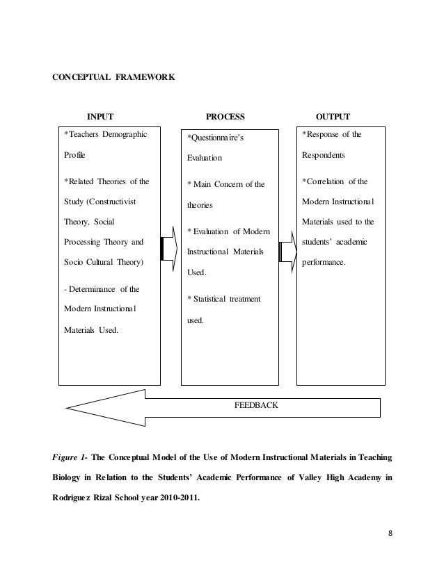 Thesis Conceptual Framework Input Process Output - Thesis Title Ideas For  College