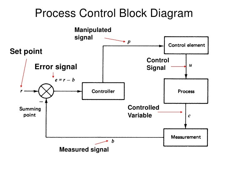 chapter 1 process control block diagram in operating system ppt process control block diagram in os