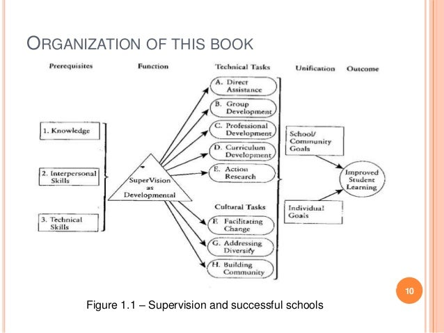 Chapter 1 Supervisions For Successful School