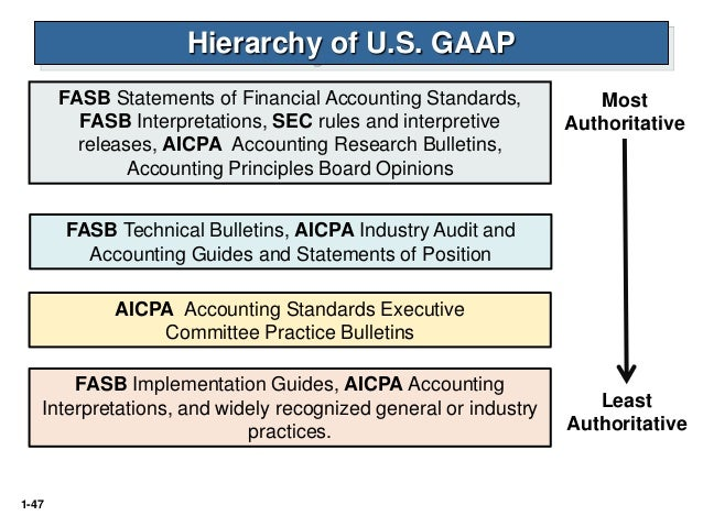 differences between sec and fasb Fasb addresses financial reporting impacts of applied sec staff accounting bulletins, and fasb members be the difference between the 35.