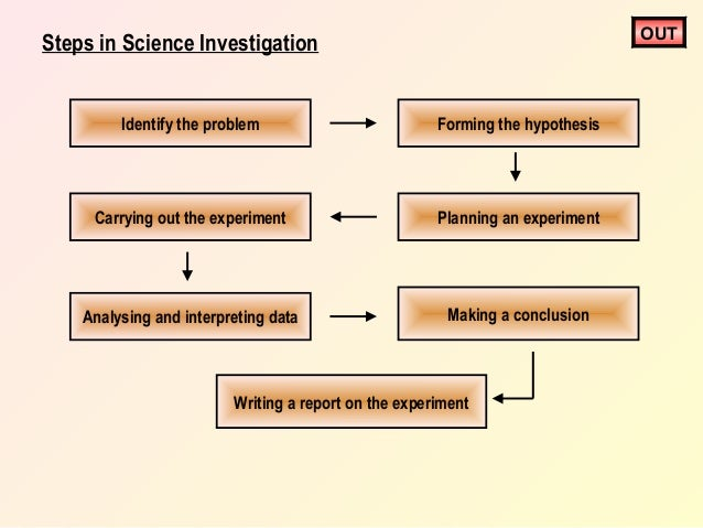write hypothesis chapter dissertation thesis