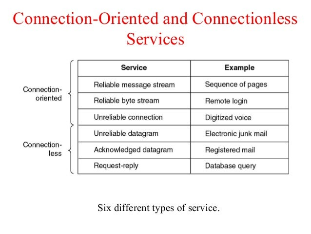 Difference between connection-oriented and connection-less.