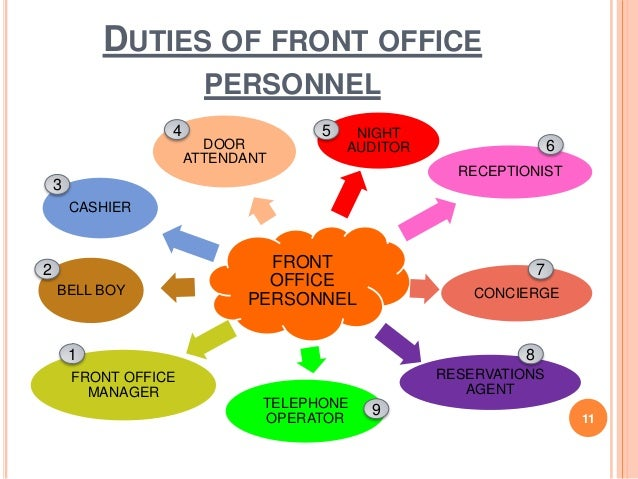 Chapter 1 front office practice - Organizational chart of the front office department ...