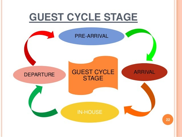 Guest cycle – departure