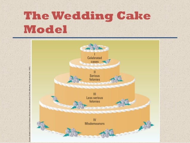 wedding cake model of justice chapter 1 23269