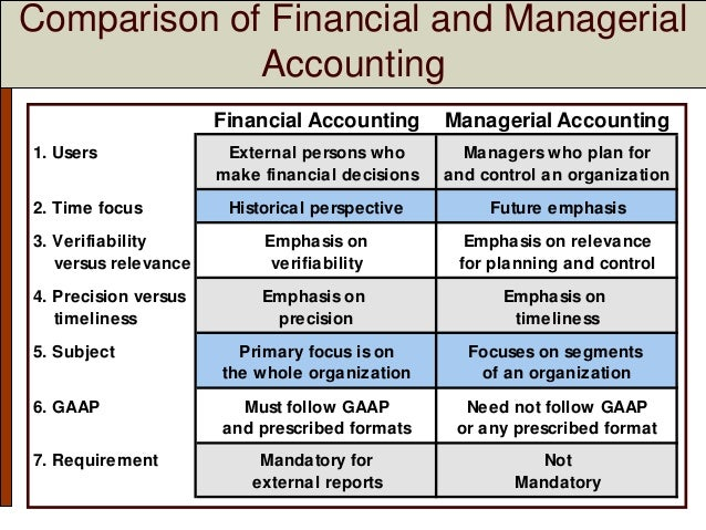 Introduction to Managerial Accounting and Cost Concepts