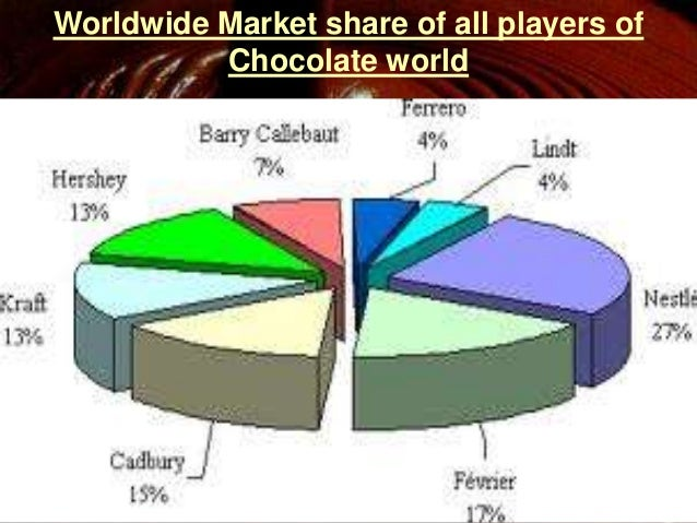 market structure of chocolate The confectionery industry indulges consumers' desire for sweets according to the us census bureau, as of 2010 there were 3,365 confectioneries and nuts stores in the united states, more than 1,100 businesses made chocolate and cocoa treats, and more than 400 companies manufactured non-chocolate confectioneries.