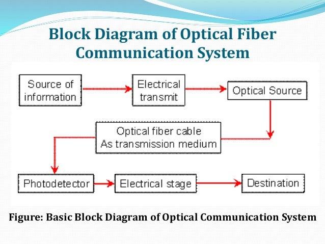 fiber optic wiring schematic diagram wiring diagram \u2022 static fiber optic wire inside optical fiber communication rh slideshare net fiber optic cable block diagram fiber optic wiring home