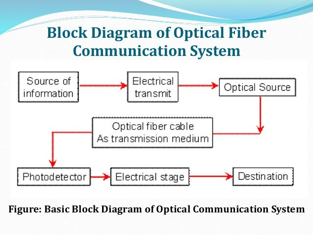 optical fiber communication,Block diagram,Block Diagram Of Optical Communication System