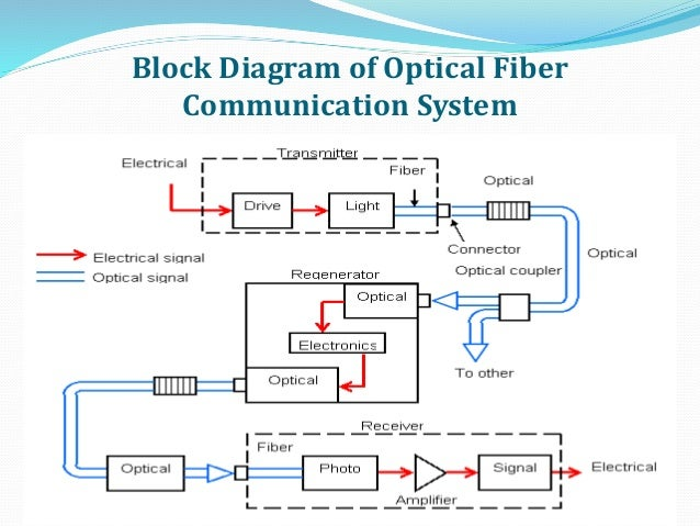 optical fiber communication, block diagram